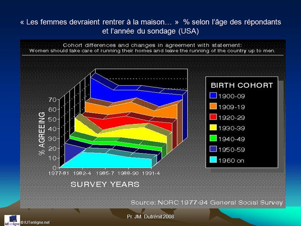 « Les femmes devraient rentrer à la maison… » % selon l'âge des répondants et l'année du sondage (USA)