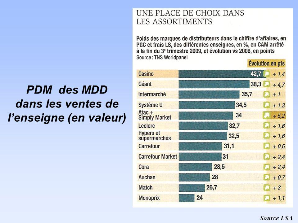 PDM des MDD dans les ventes de l'enseigne (en valeur)