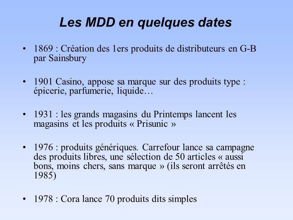 Les MDD en quelques dates