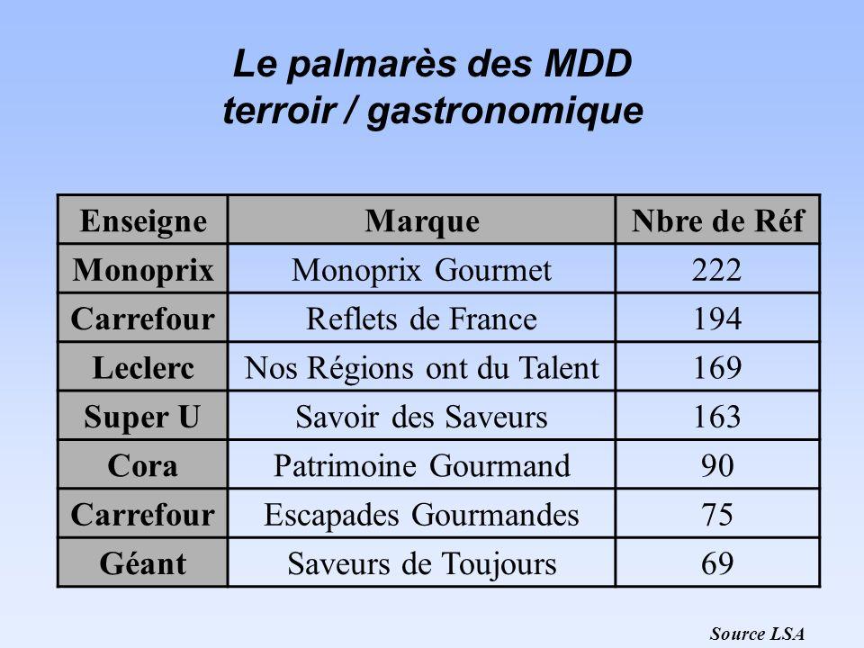 Le palmarès des MDD terroir / gastronomique