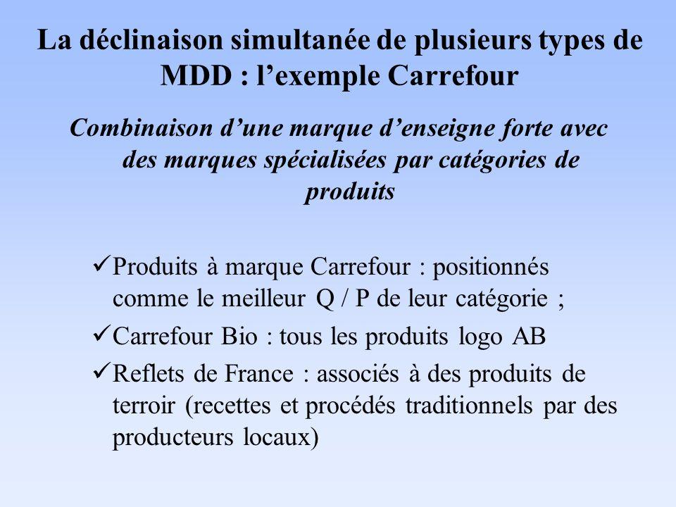La déclinaison simultanée de plusieurs types de MDD : l'exemple Carrefour