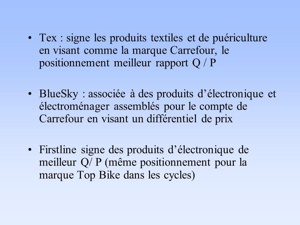 Tex : signe les produits textiles et de puériculture en visant comme la marque Carrefour, le positionnement meilleur rapport Q / P