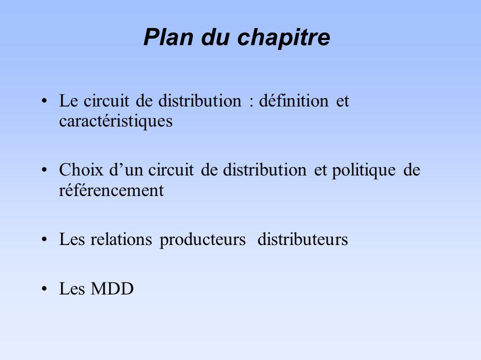 Plan du chapitre Le circuit de distribution : définition et caractéristiques. Choix d'un circuit de distribution et politique de référencement.