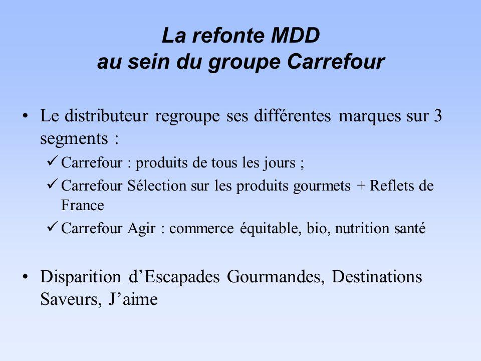 La refonte MDD au sein du groupe Carrefour