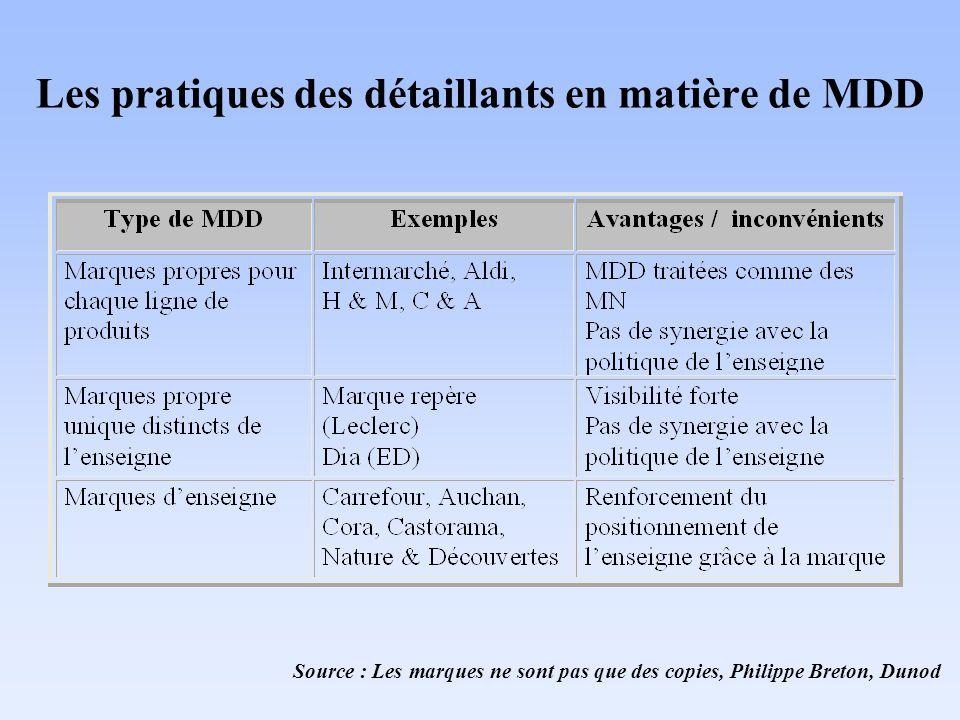 Les pratiques des détaillants en matière de MDD