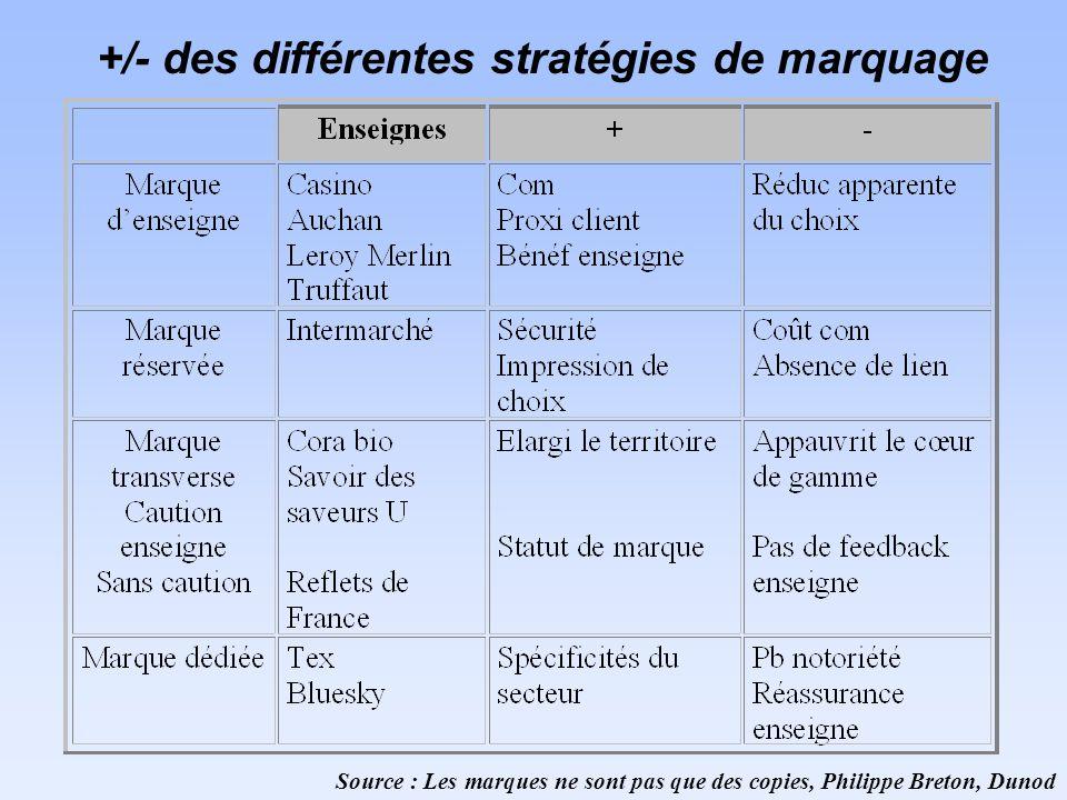 +/- des différentes stratégies de marquage