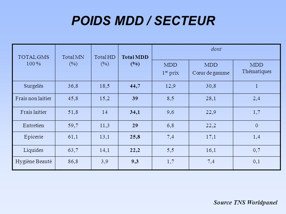 POIDS MDD / SECTEUR Source TNS Worldpanel TOTAL GMS 100 % Total MN (%)