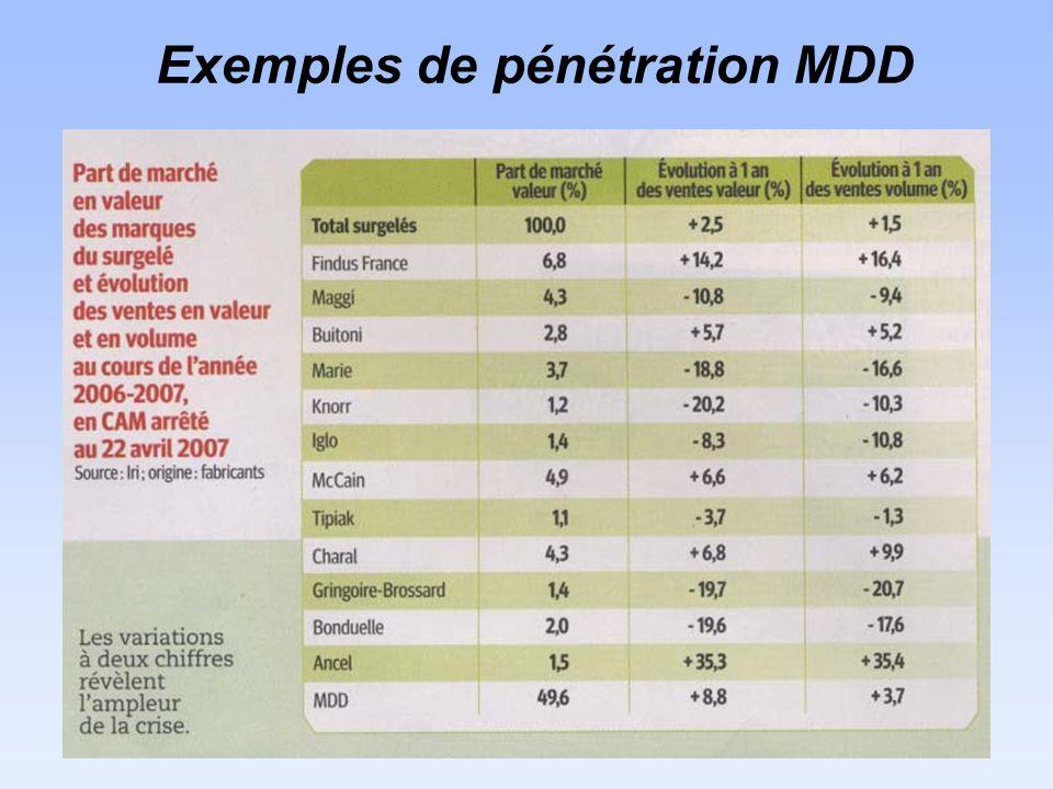 Exemples de pénétration MDD