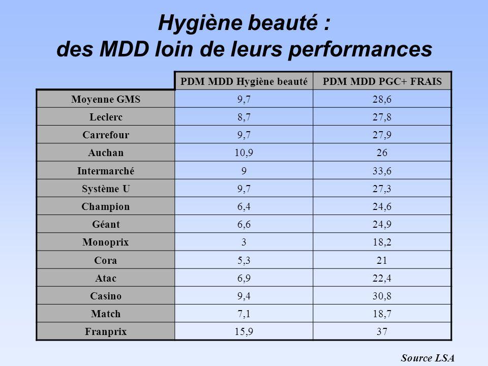 Hygiène beauté : des MDD loin de leurs performances