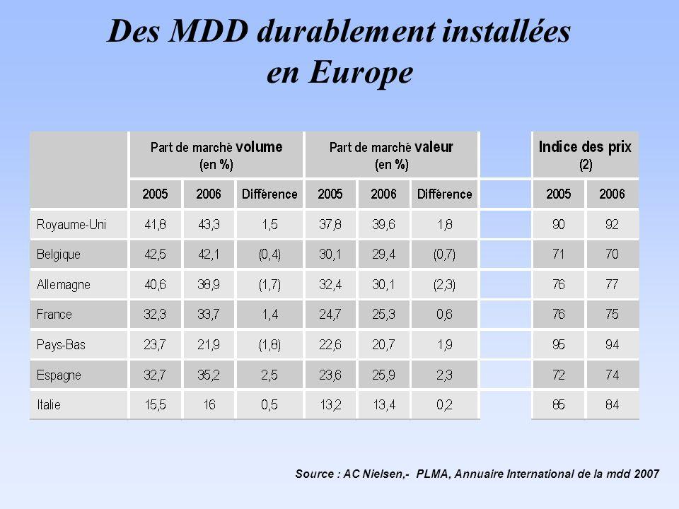 Des MDD durablement installées en Europe