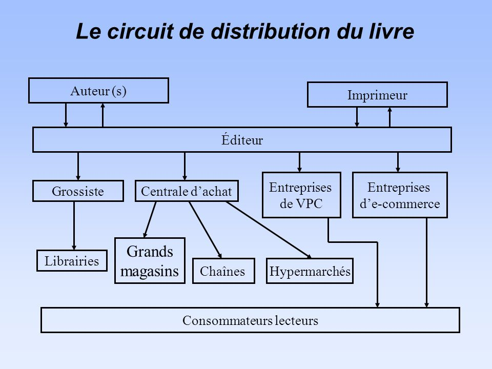 Le circuit de distribution du livre