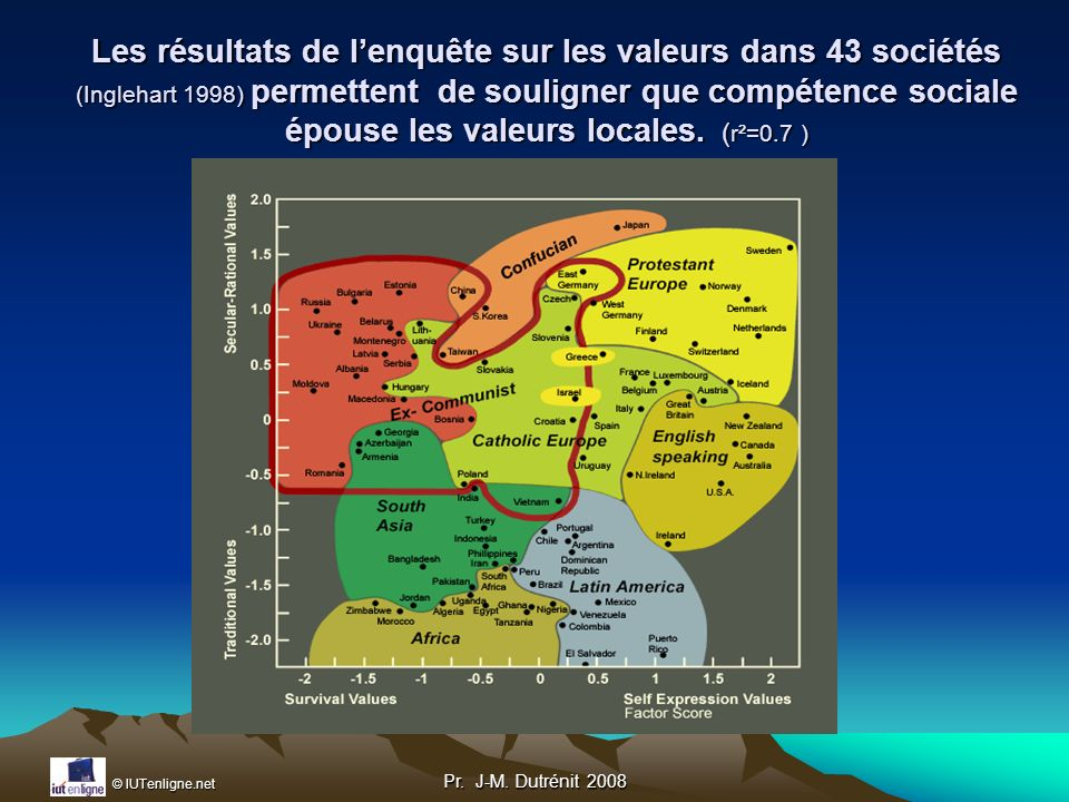 Les résultats de l'enquête sur les valeurs dans 43 sociétés (Inglehart 1998) permettent de souligner que compétence sociale épouse les valeurs locales. (r²=0.7 )