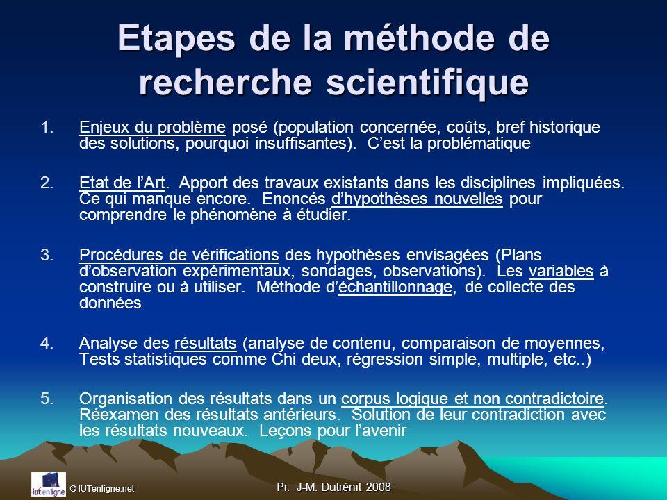 Etapes de la méthode de recherche scientifique