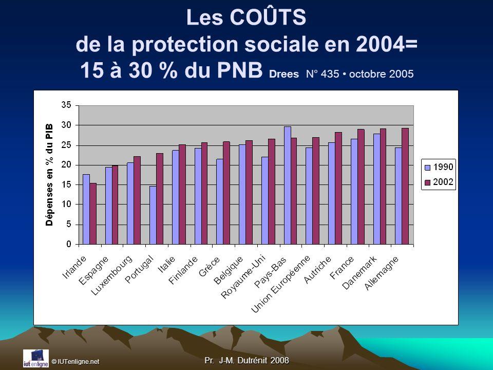 Les COÛTS de la protection sociale en 2004= 15 à 30 % du PNB Drees N° 435 • octobre 2005