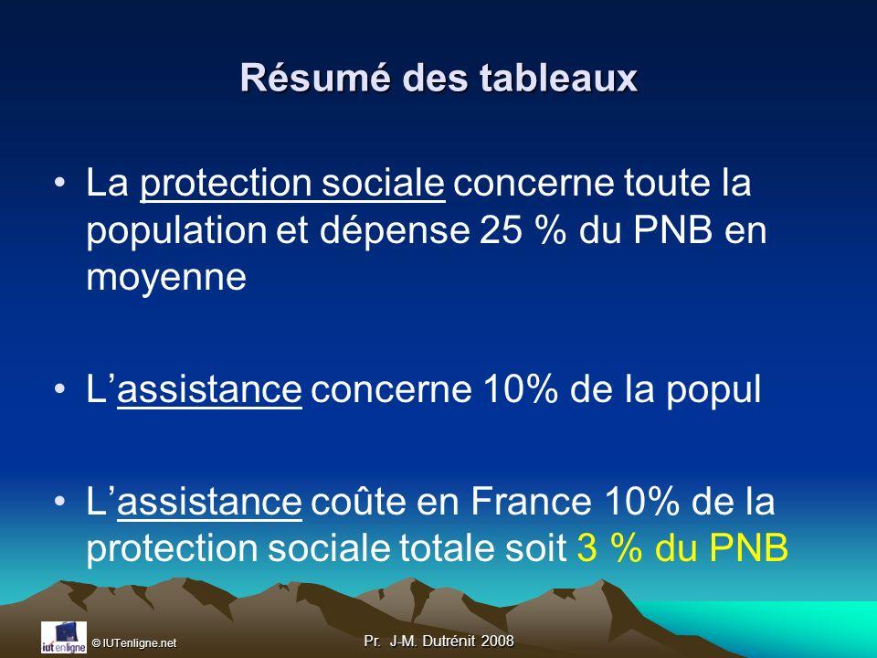 L'assistance concerne 10% de la popul