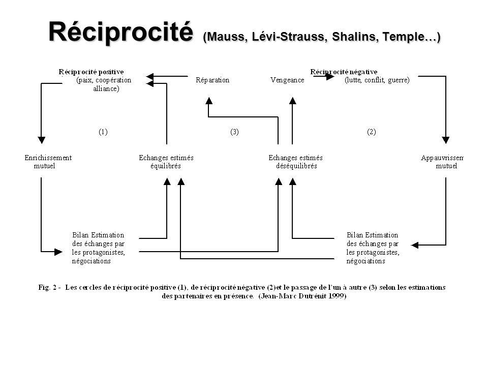 Réciprocité (Mauss, Lévi-Strauss, Shalins, Temple…)