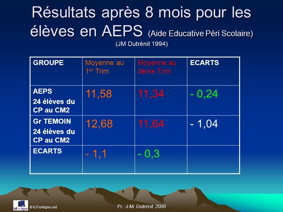 Résultats après 8 mois pour les élèves en AEPS (Aide Educative Péri Scolaire) (JM Dutrénit 1994)