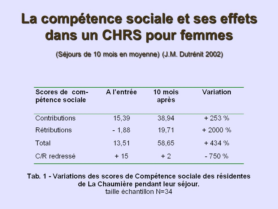 La compétence sociale et ses effets dans un CHRS pour femmes (Séjours de 10 mois en moyenne) (J.M.