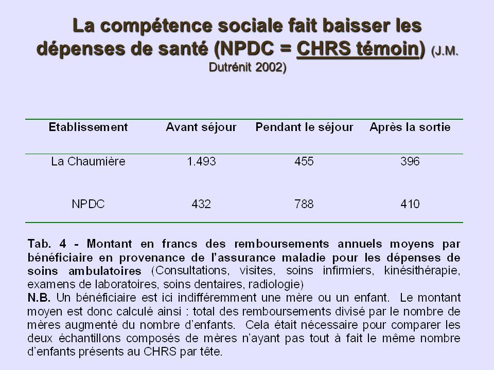 La compétence sociale fait baisser les dépenses de santé (NPDC = CHRS témoin) (J.M. Dutrénit 2002)