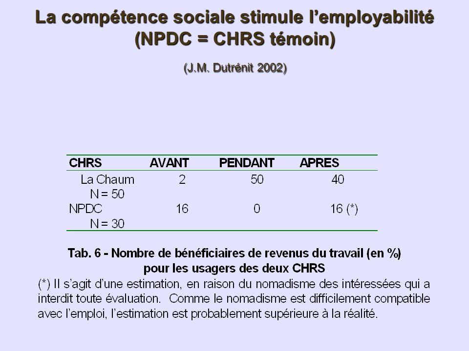La compétence sociale stimule l'employabilité (NPDC = CHRS témoin) (J