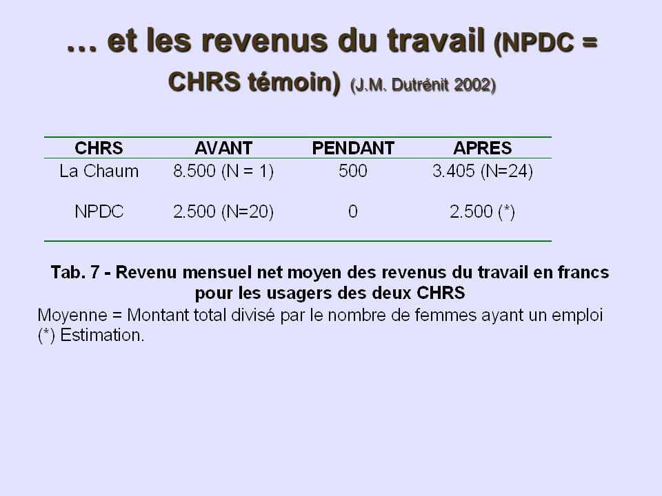 … et les revenus du travail (NPDC = CHRS témoin) (J.M. Dutrénit 2002)