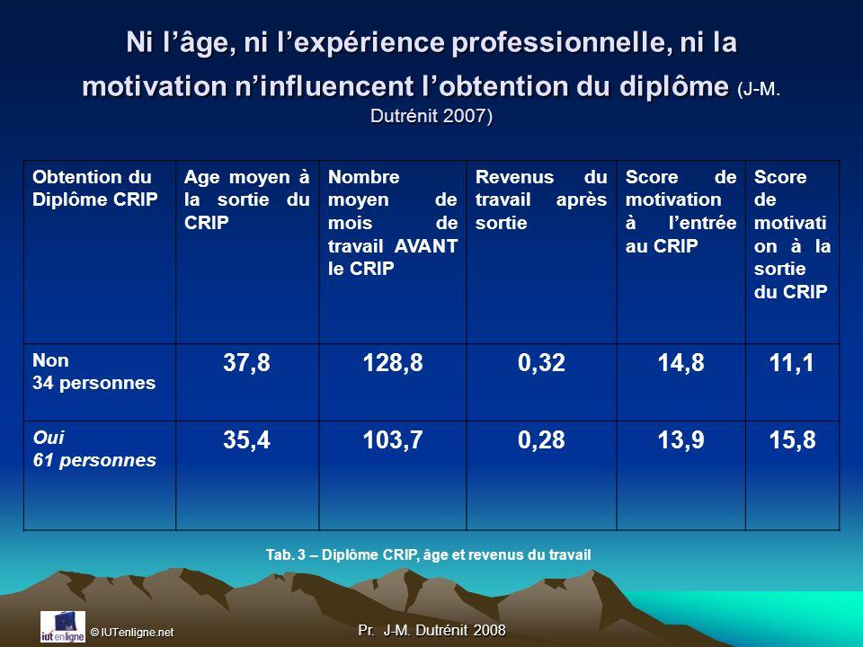 Tab. 3 – Diplôme CRIP, âge et revenus du travail