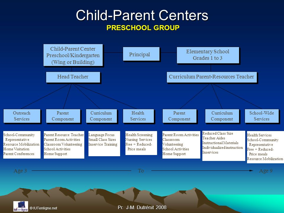 Child-Parent Centers PRESCHOOL GROUP
