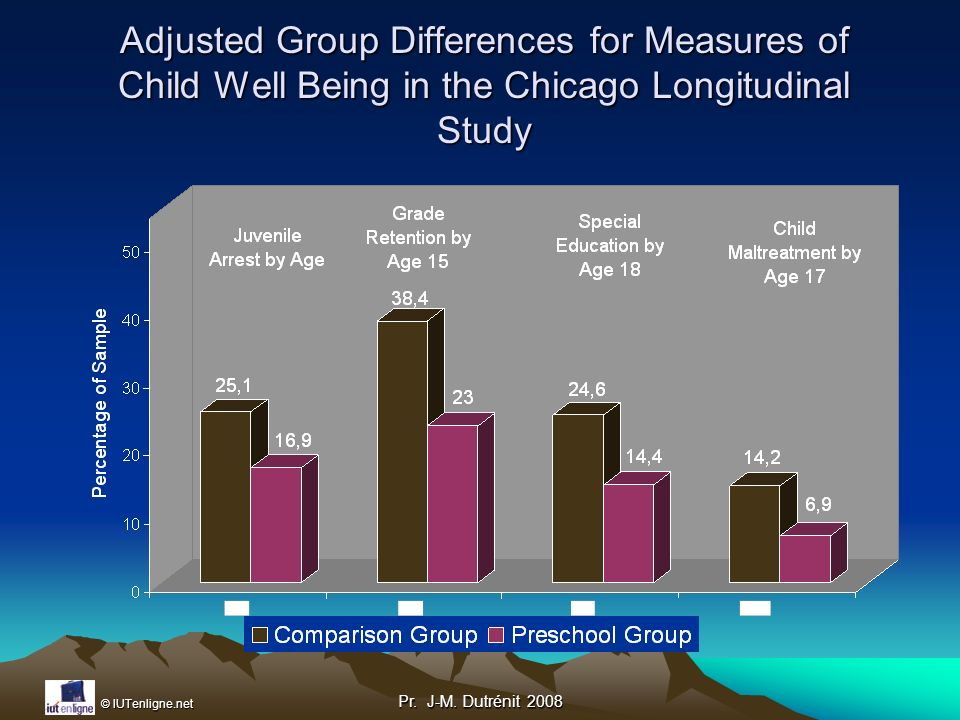 Adjusted Group Differences for Measures of Child Well Being in the Chicago Longitudinal Study