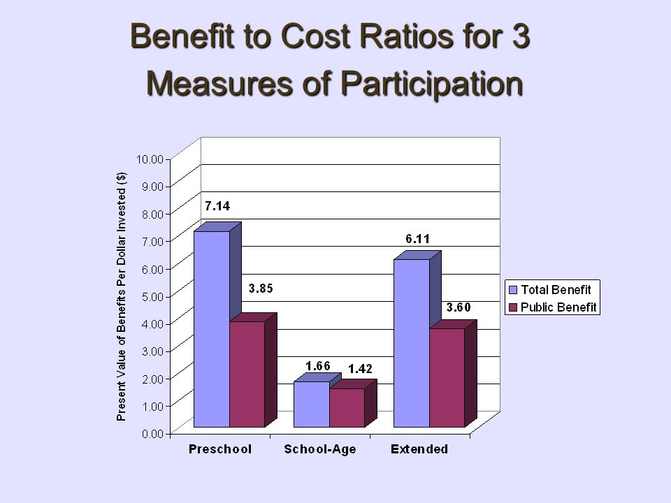 Benefit to Cost Ratios for 3 Measures of Participation
