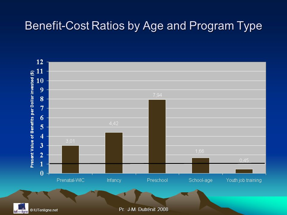 Benefit-Cost Ratios by Age and Program Type