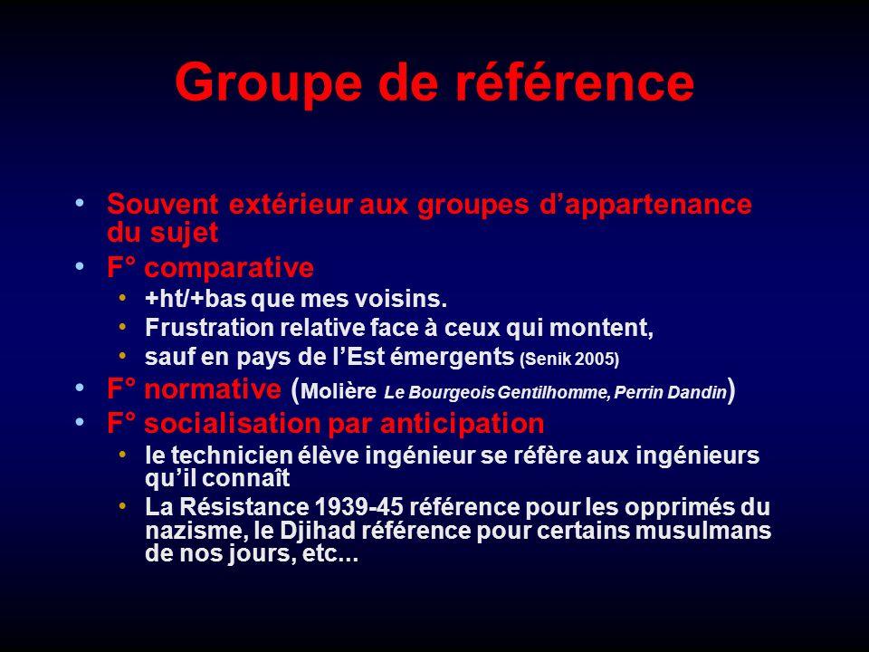 Groupe de référence Souvent extérieur aux groupes d'appartenance du sujet. F° comparative. +ht/+bas que mes voisins.