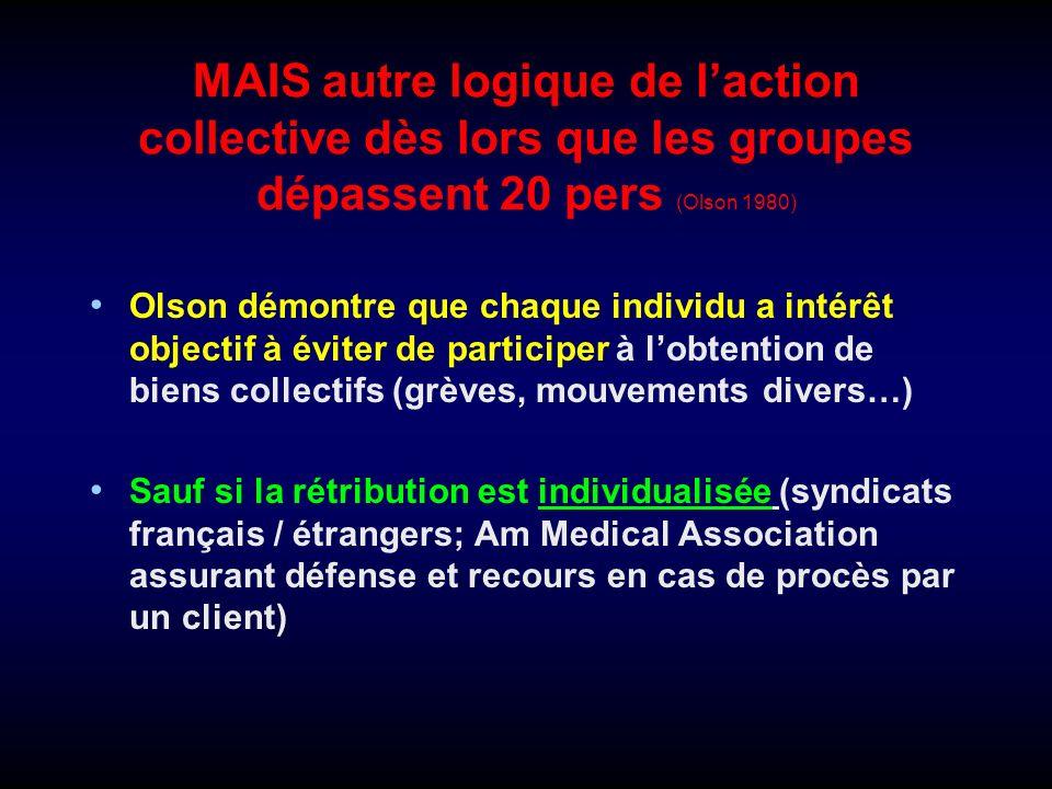 MAIS autre logique de l'action collective dès lors que les groupes dépassent 20 pers (Olson 1980)