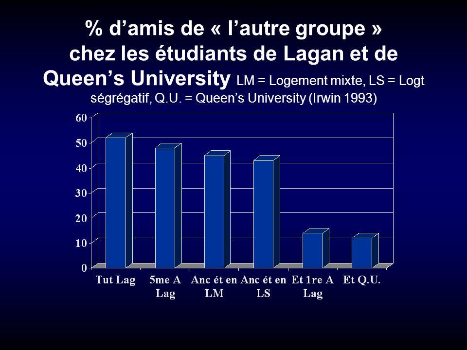 % d'amis de « l'autre groupe » chez les étudiants de Lagan et de Queen's University LM = Logement mixte, LS = Logt ségrégatif, Q.U.