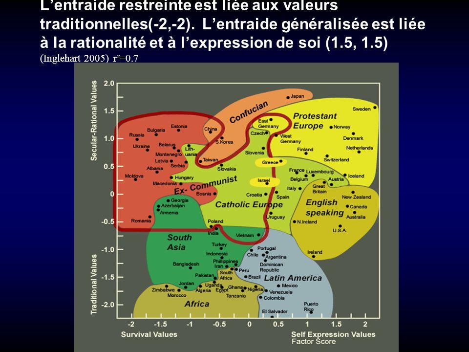 L'entraide restreinte est liée aux valeurs traditionnelles(-2,-2)