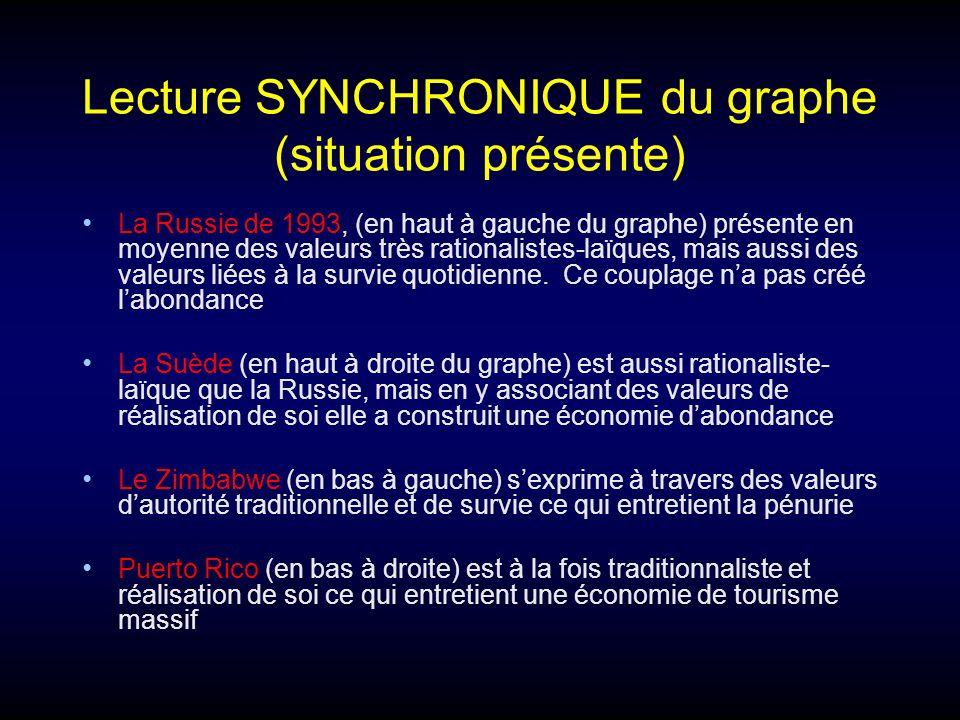 Lecture SYNCHRONIQUE du graphe (situation présente)
