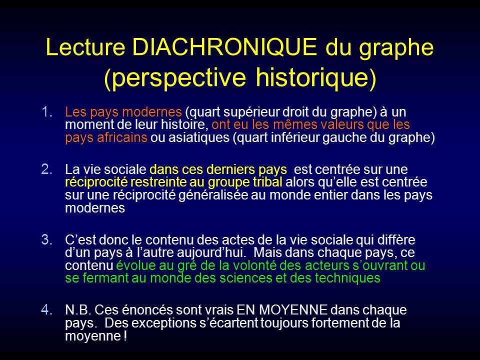 Lecture DIACHRONIQUE du graphe (perspective historique)