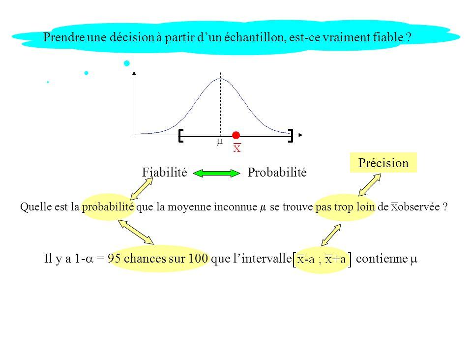 Fiabilité Probabilité
