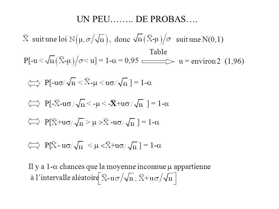UN PEU…….. DE PROBAS…. suit une loi , donc suit une N(0,1) Table