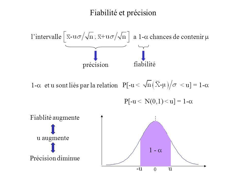 Fiabilité et précision