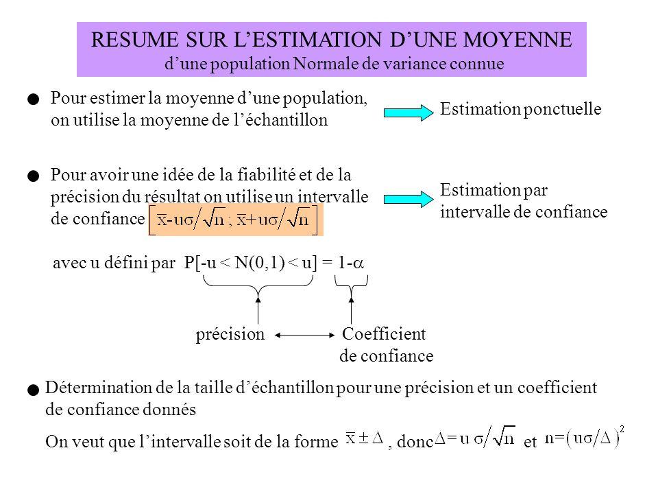 RESUME SUR L'ESTIMATION D'UNE MOYENNE