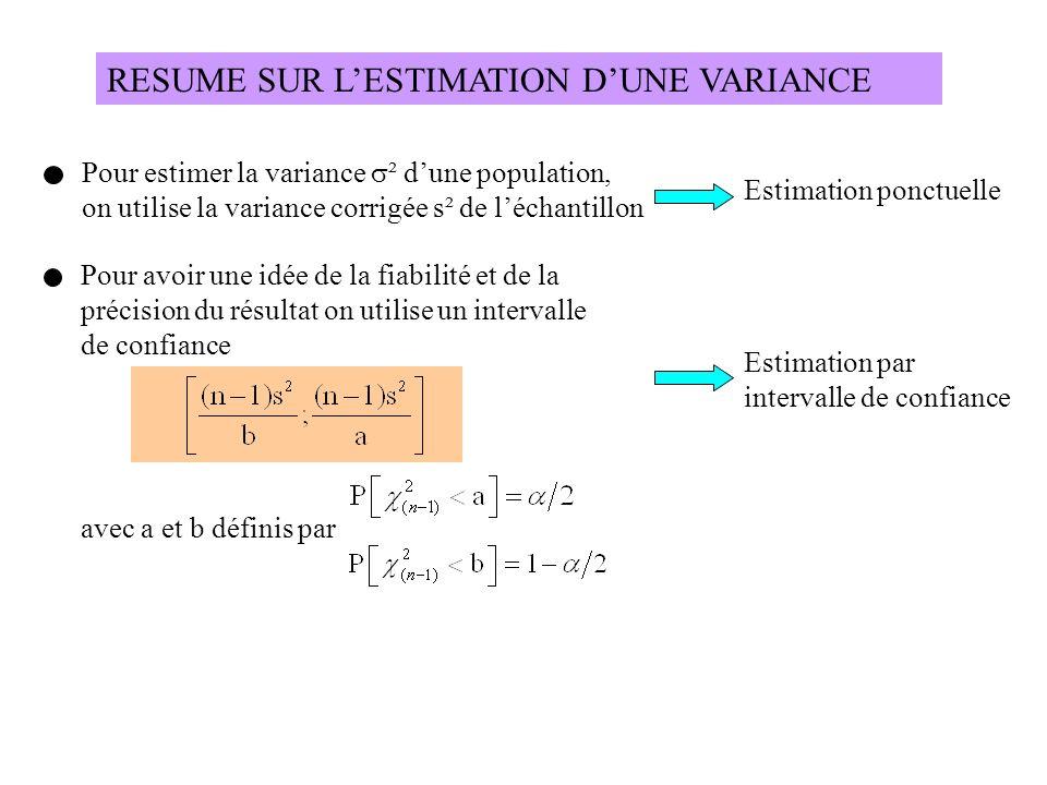 RESUME SUR L'ESTIMATION D'UNE VARIANCE