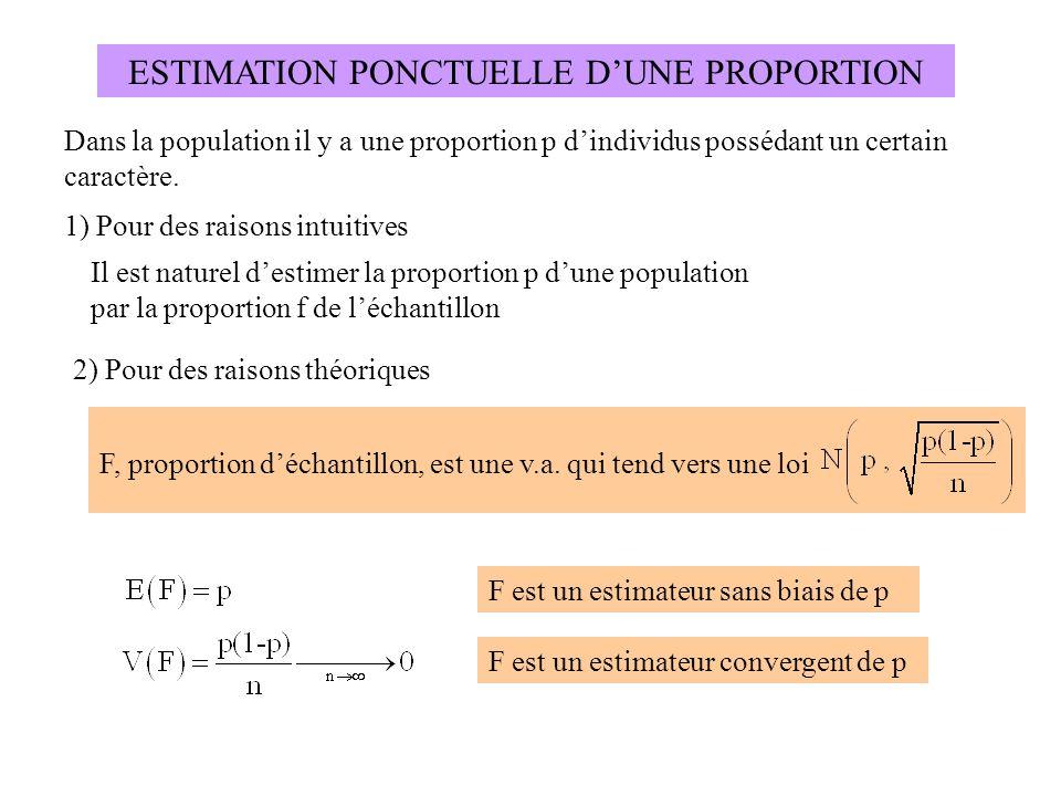 ESTIMATION PONCTUELLE D'UNE PROPORTION