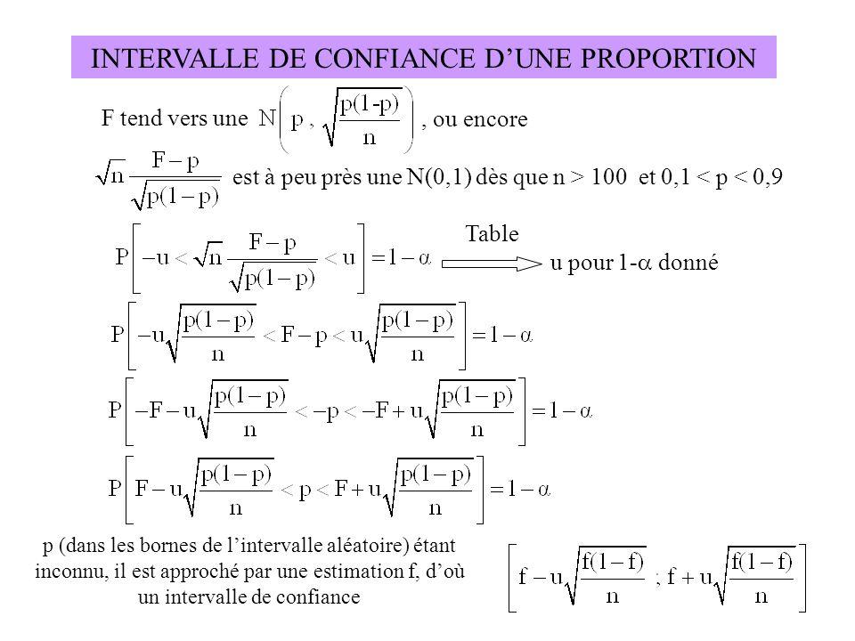 INTERVALLE DE CONFIANCE D'UNE PROPORTION