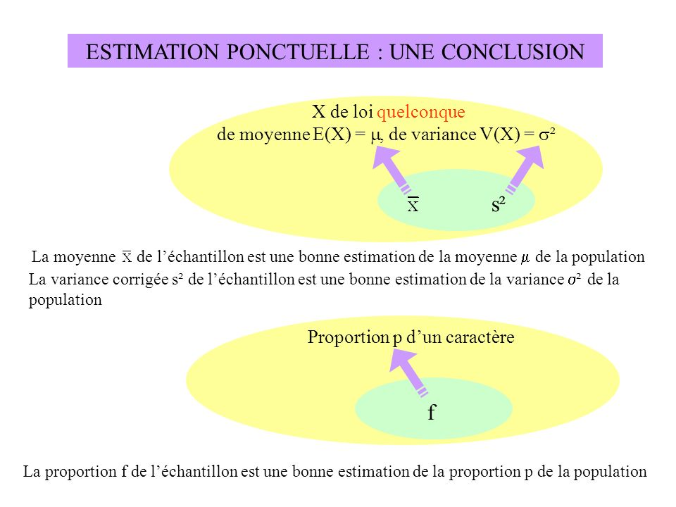 ESTIMATION PONCTUELLE : UNE CONCLUSION