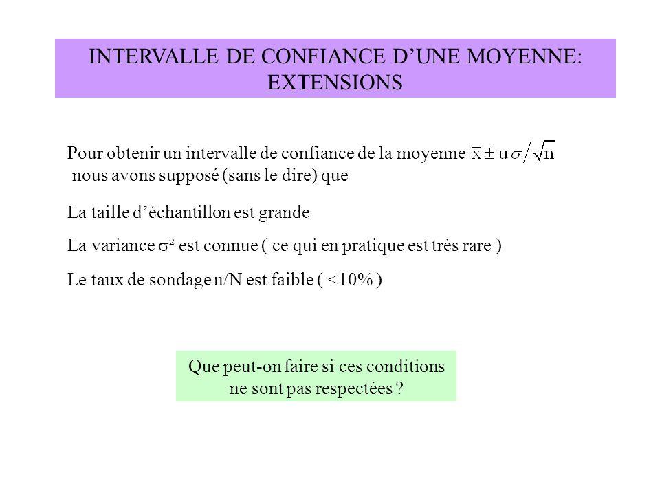 INTERVALLE DE CONFIANCE D'UNE MOYENNE: EXTENSIONS
