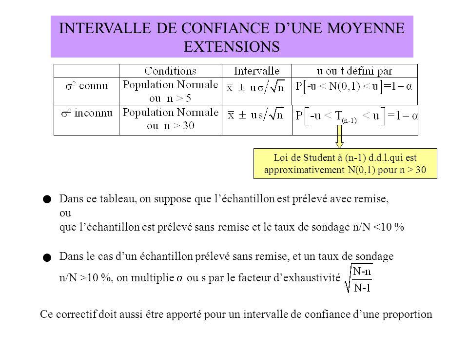 INTERVALLE DE CONFIANCE D'UNE MOYENNE EXTENSIONS