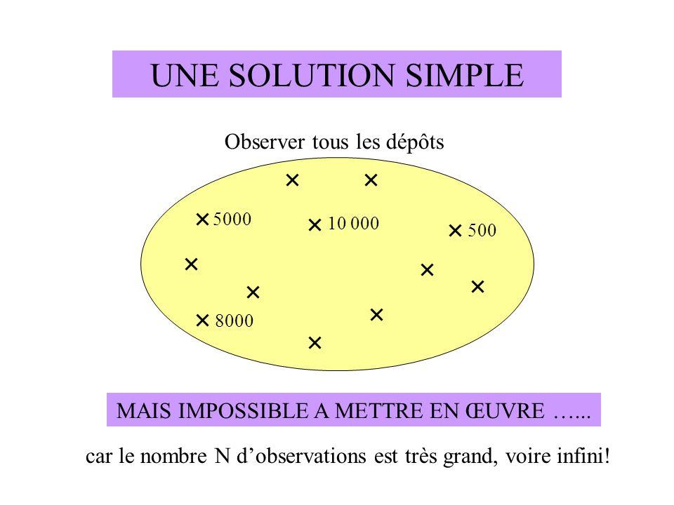 UNE SOLUTION SIMPLE Observer tous les dépôts