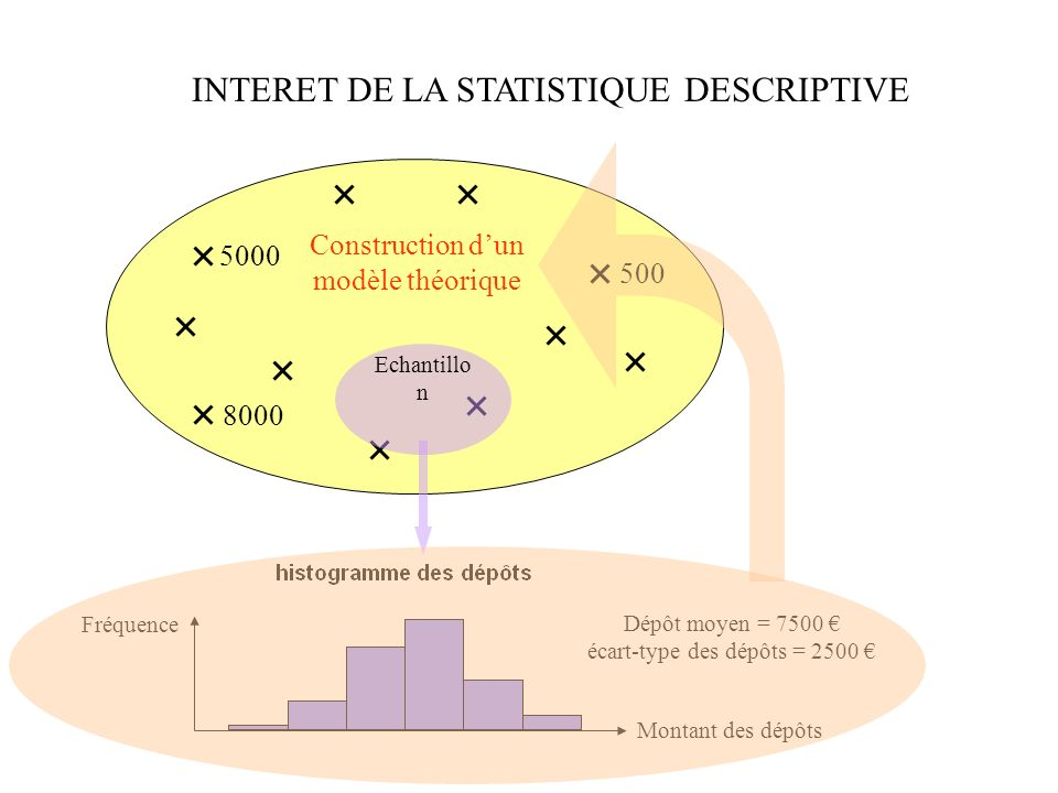 INTERET DE LA STATISTIQUE DESCRIPTIVE