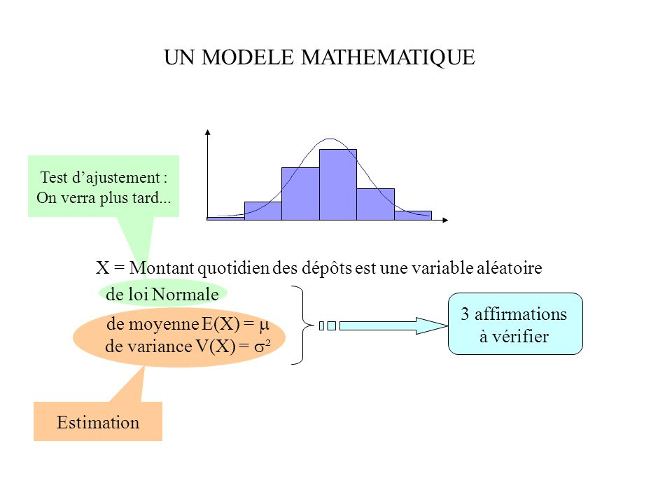 UN MODELE MATHEMATIQUE