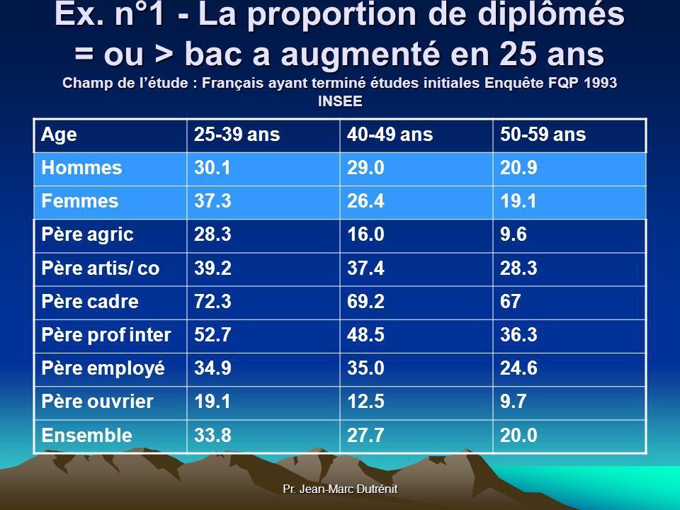 Ex. n°1 - La proportion de diplômés = ou > bac a augmenté en 25 ans Champ de l'étude : Français ayant terminé études initiales Enquête FQP 1993 INSEE